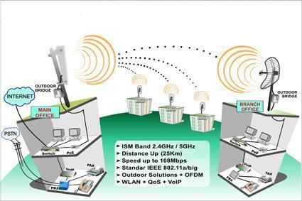 sa wireless long range wireless networks